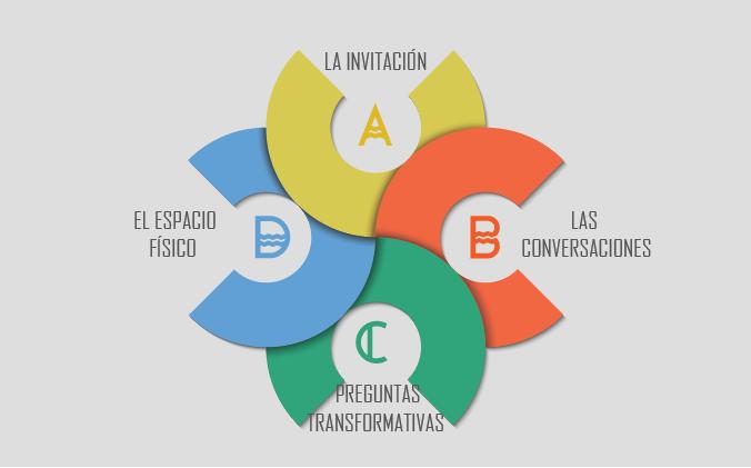 modelo de  involucramiento comunitario