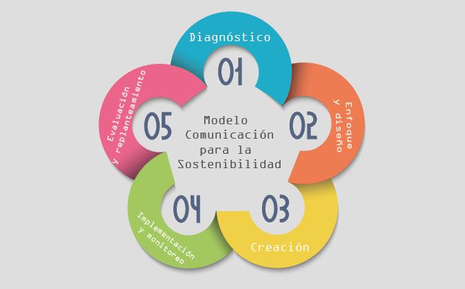 modelo de comunicacion para la sostenibilidad
