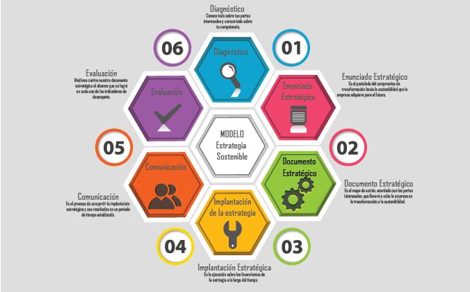 Modelo de estrategias sostenibles